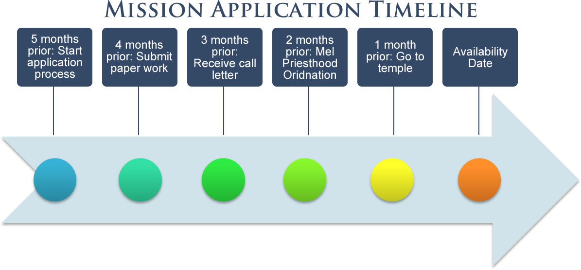 Mormon Mission Application Timeline