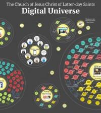 lds-church-digital-universe-feature
