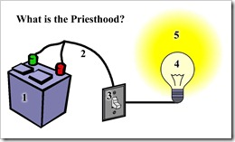 what-is-the-priesthood-battery-light-switch-diagram