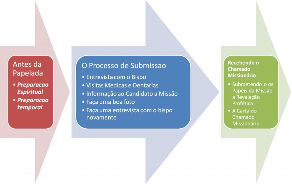 Processo de Submissao