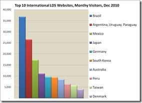 top-ten-lds-international-sites-monthly-visitors