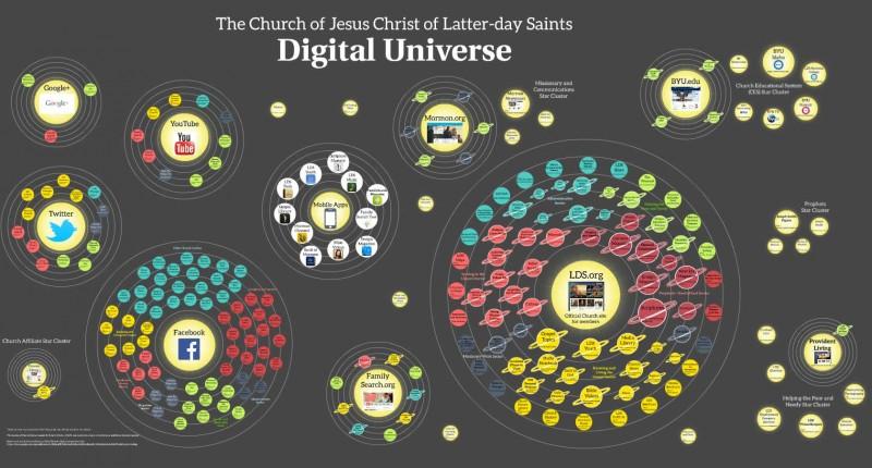 lds church digital universe
